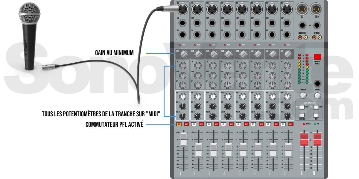 brancher micro sur mixeur
