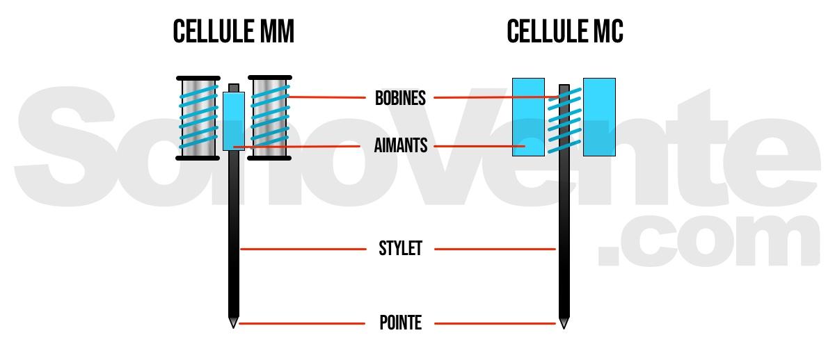 cellule phono mm et mc