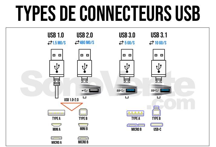 connecteurs USB
