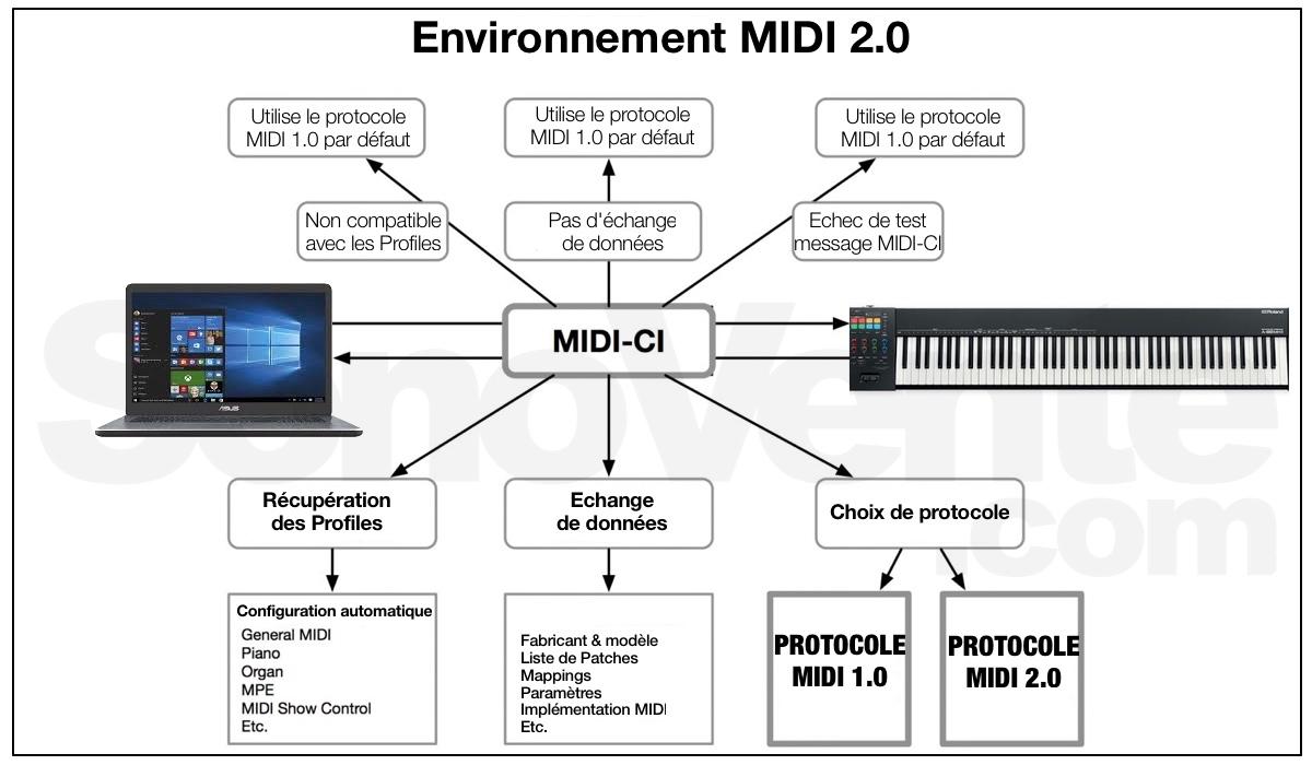 environnement protocole midi 2-0