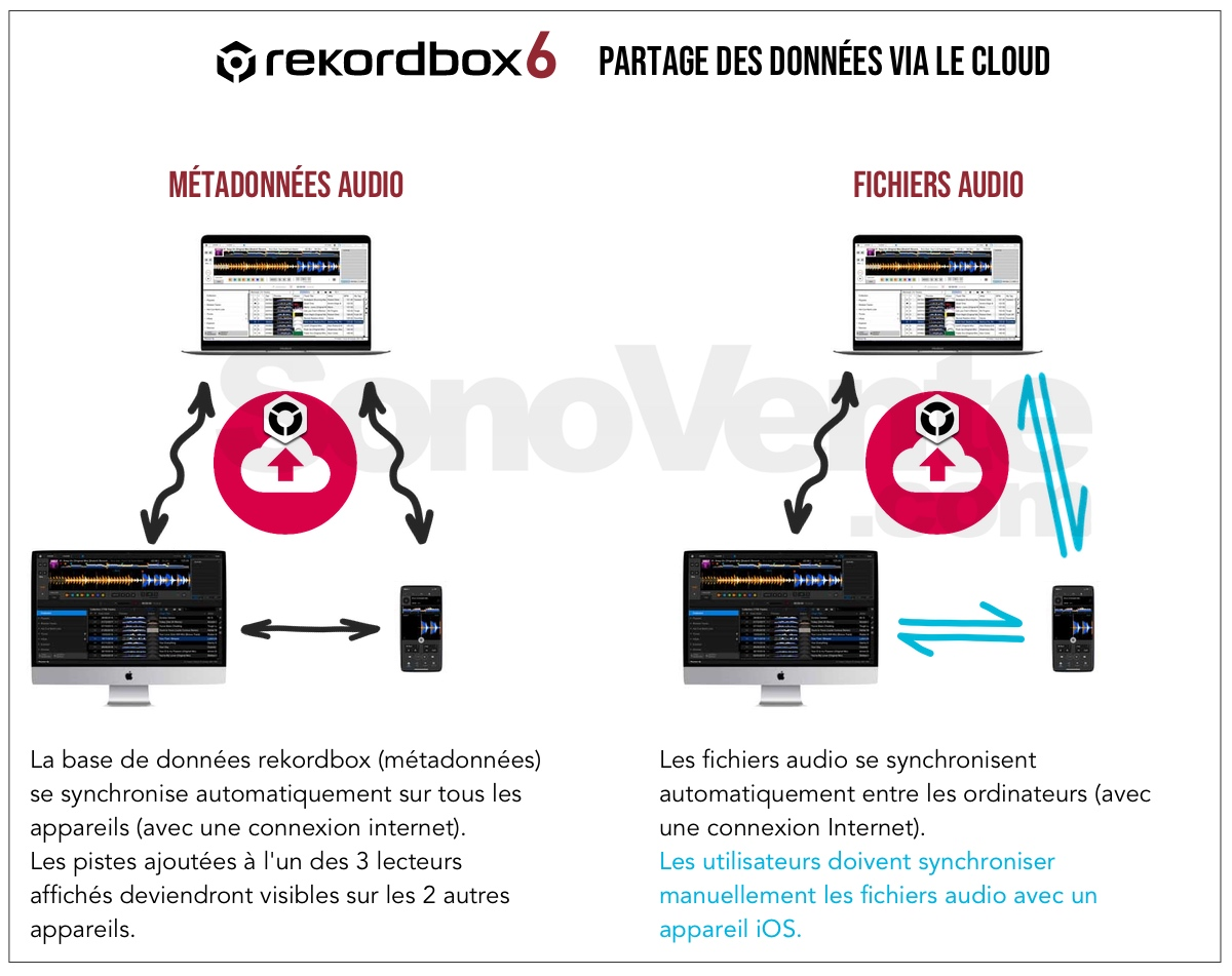 Pioneer dj rekordbox 6 partage donnees