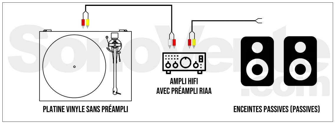 Brancher platine vinyle ampli hifi