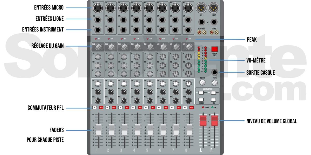 description table de mixage