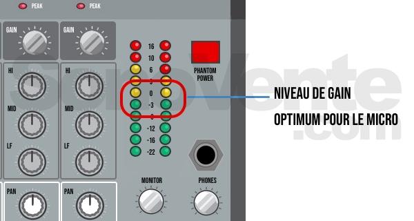 gain du micro sur console de mixage